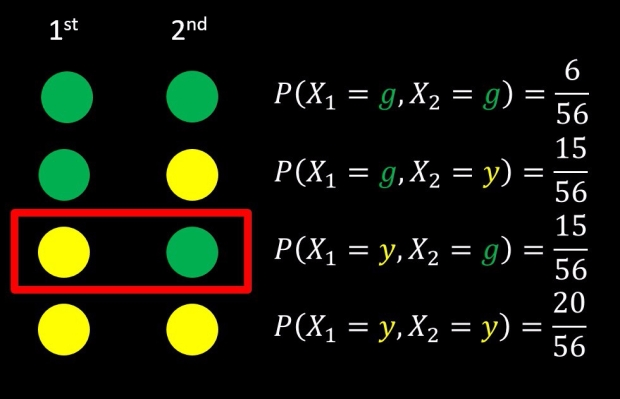Drawing Balls from a Bucket Example: first draw is yellow, second is green
