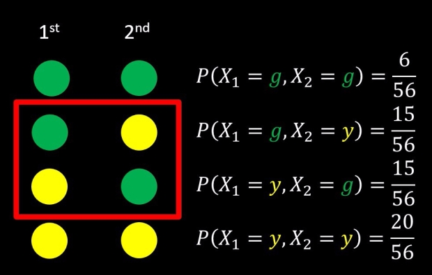 Drawing Balls from a Bucket Example: one yellow and one green