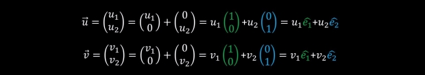 representing vectors as linear combination of basis elements
