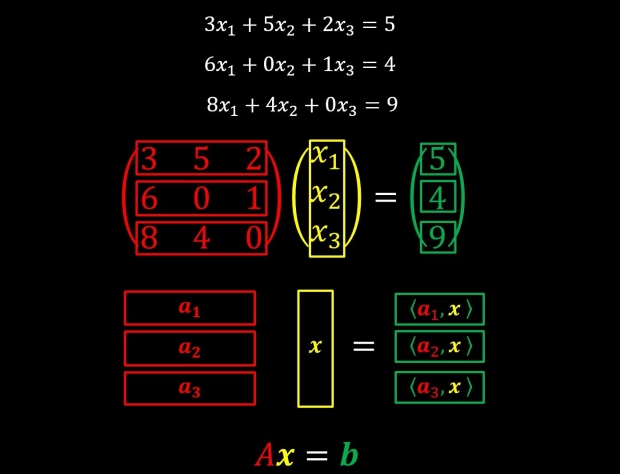matrix multiplication summary visual form